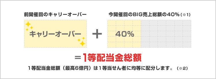 Big スケジュール toto 総合トップページ スポーツくじオフィシャルサイト